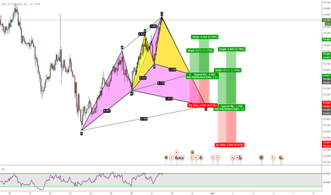 EURJPY: EURJPY: Two Potential Bullish Cyphers