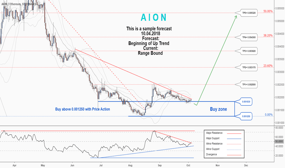 AIONETH: There is a trading opportunity to buy in AIONETH