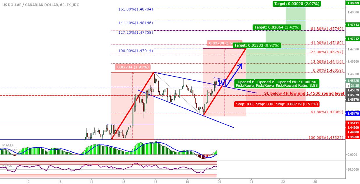USD/CAD: Possible flag breakout, harmonics and fib targets