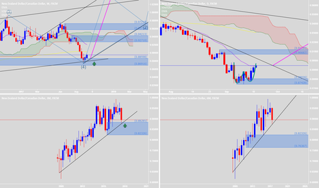 NZDCAD: Retested & Good Price Action to buy
