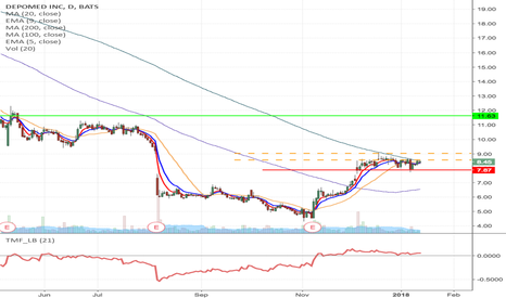 DEPO: DEPO - Breakout Long trade from $8.57 to $11.63