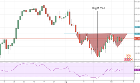 GBPJPY: BUY GBPJPY inverted HEAD&SHOLDER PATTERN on daily chart