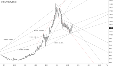 GC1!: Gold long term view, possible monthly O/S reversal