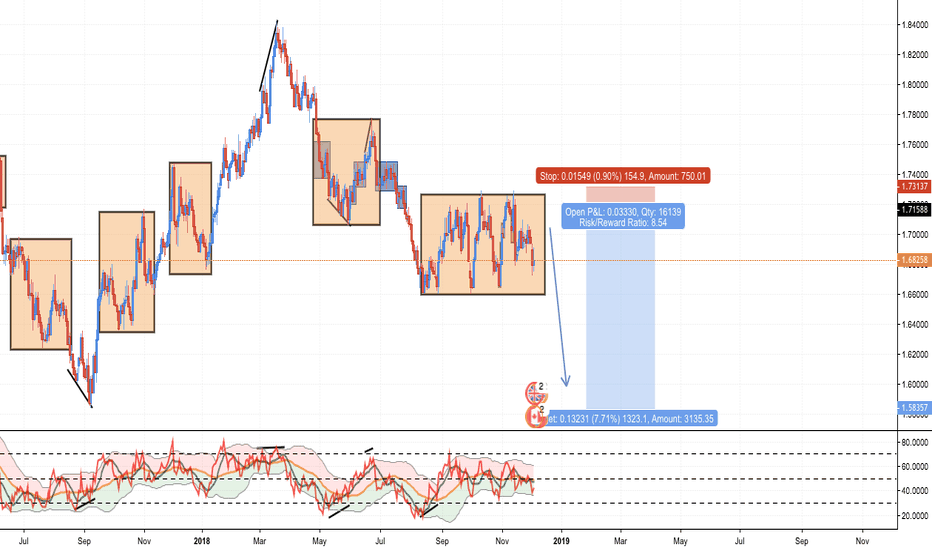 GBPCAD: GBPCAD: Daily Position Trade