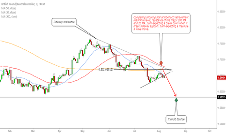 GBPAUD: GBPAUD compelling opportunity for downside!