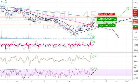 USOIL: Short crude oil