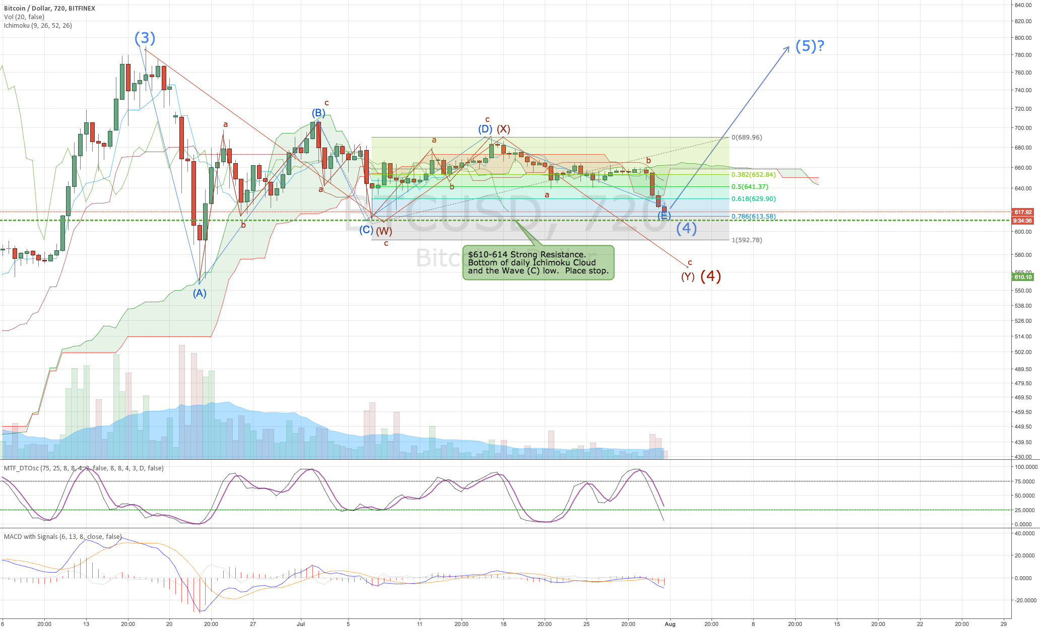 BTCUSD: Final Leg Down of Wave (4)?  Or further to go?