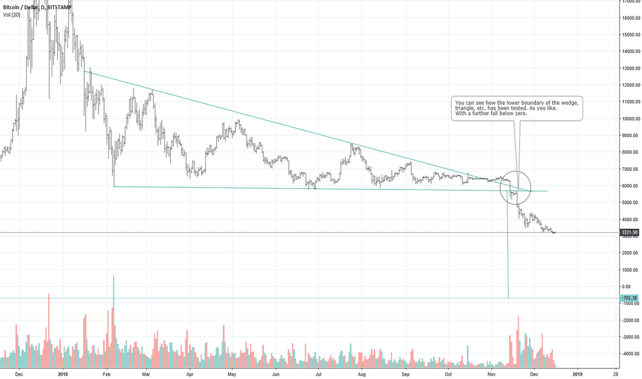 BTCUSD: Bitcoin by price  -700$.