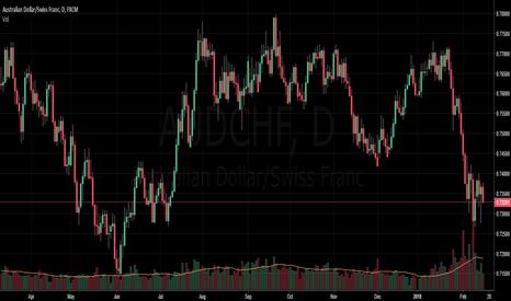 AUDCHF: Short with Trend