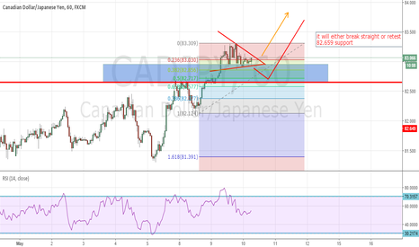 CADJPY: trend continuation trade
