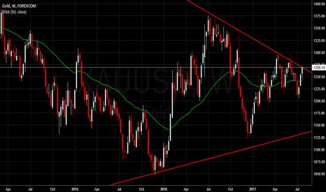 XAUUSD: $XAUUSD Possible Short Trendline Rejection