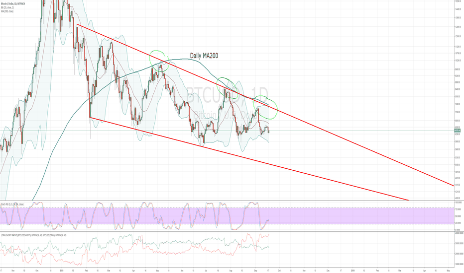 BTCUSD: It probably won't break daily MA200 resistance any time soon