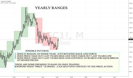 """GC1!: """"GOLD YEARLY RANGES:"""