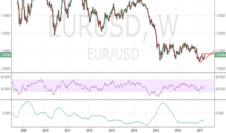 EURUSD: EUR/USD - We are in for a big move