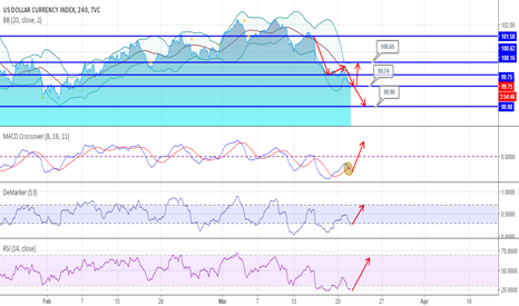 DXY: DXY 4H