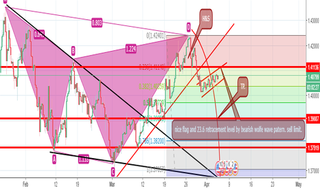 GBPUSD: GBPUSD Short by wolfe wave pattern.