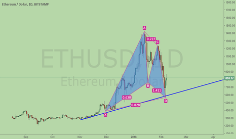 ETHUSD: Long Etherum, bullish Gartley at trend line support.