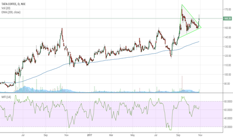 TATACOFFEE: Triangle breakout in Tata Coffee