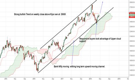 BANKNIFTY: Strong bullish Trend on weekly close above Kijun sen at  25650