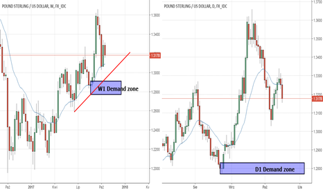 GBPUSD: GBP/USD możliwy long ze strefy Popytu D1/W1