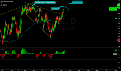 UKOIL: OIL possible correction at the top!