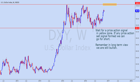 DXY: Where will go DXY?