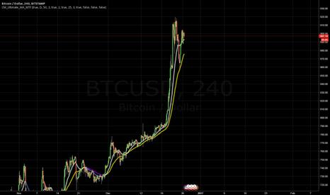 BTCUSD: CSS Bitcoin On Target