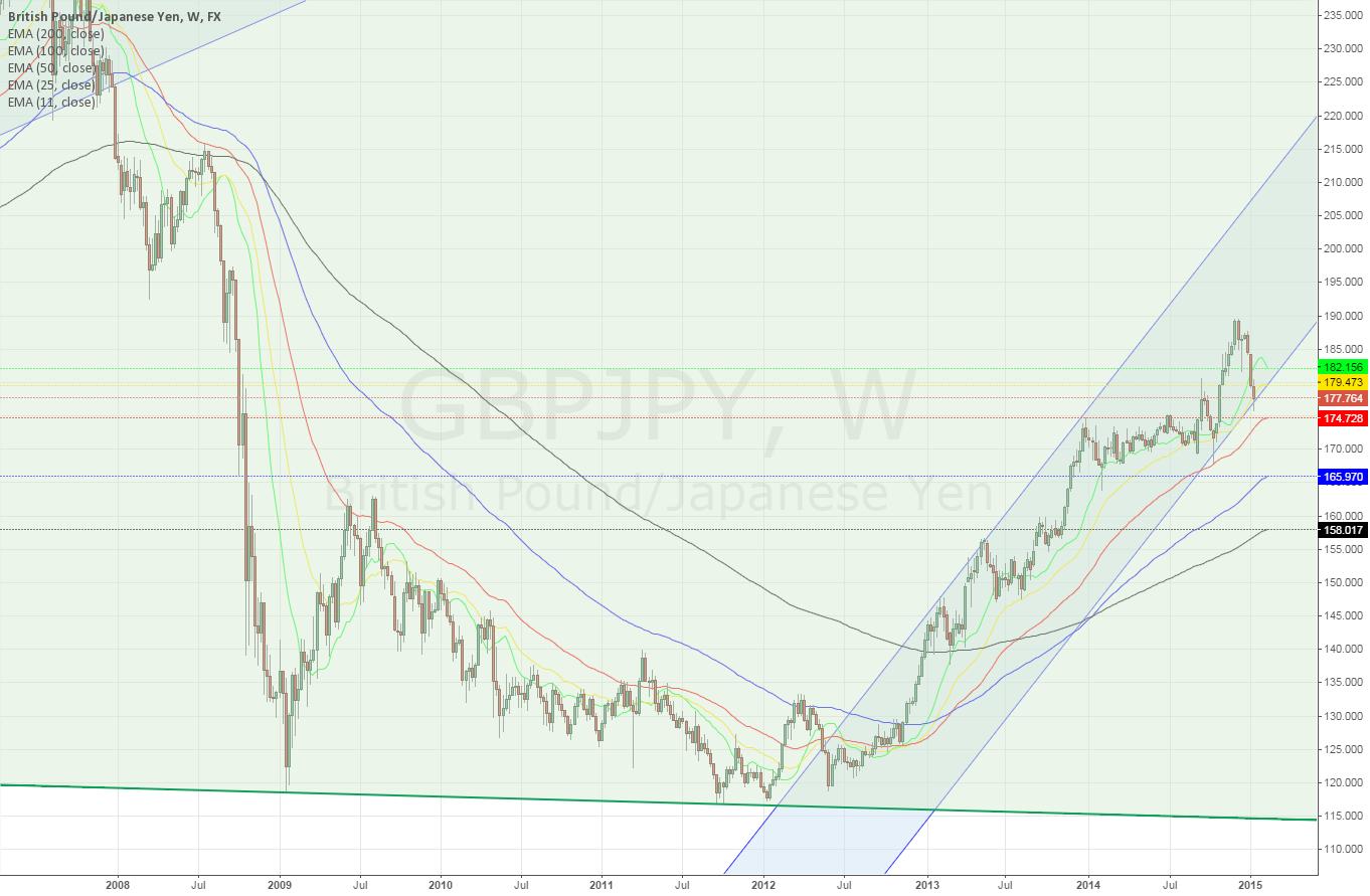 GBPJPY weekly ~ will it break the lower channel?