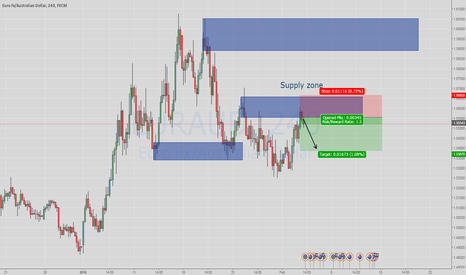 EURAUD: EURAUD Supply zone