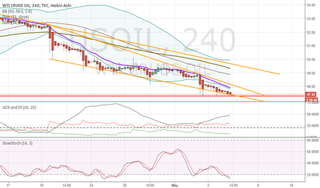 USOIL: WTI Oil will push lower