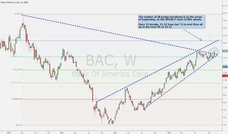 BAC: BAC Weekly trendline breakout starting in 2010