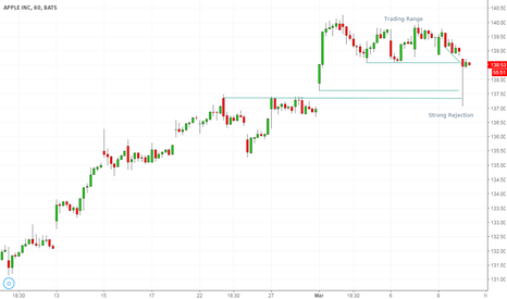 AAPL: Nice Rejection on Low of TR - APPLE