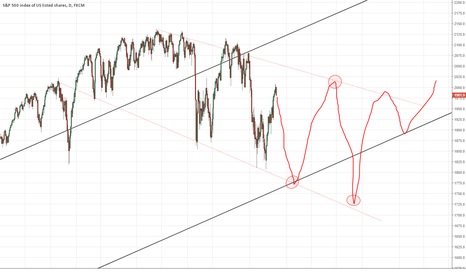 SPX500: SPX - Wildness Ahead - Possible Path - Extreme amplitude Scenari