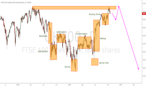 UK100: FTSE100 Short from current price.