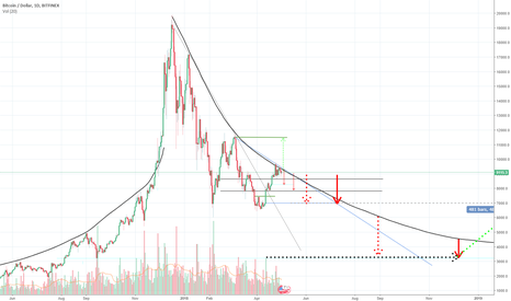 BTCUSD: BTC long term bear prediction.