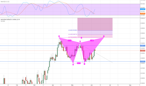 AUDUSD: AUDUSD weekly june9~13