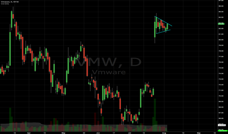VMW: VMW Bull flag on the daily
