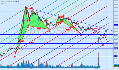 BTCUSD: Important Swings to watch