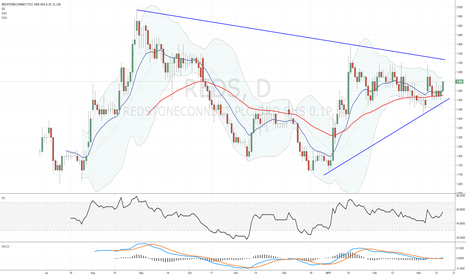 REDS: #REDS seems to be holding above the 50DMA after closing the gap