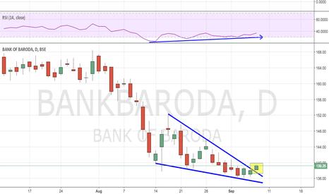 BANKBARODA: Bank Baroda - Ending Diagonal + RSI Divergence