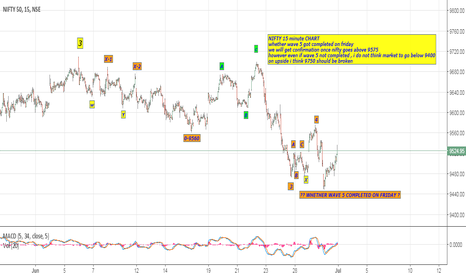NIFTY: NIFTY 15 MINUTE ELLIOTT WAVE PERSPECTIVE