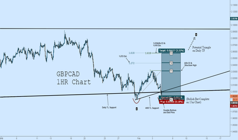 GBPCAD: GBPCAD Long: Bullish Confluence with High R/R