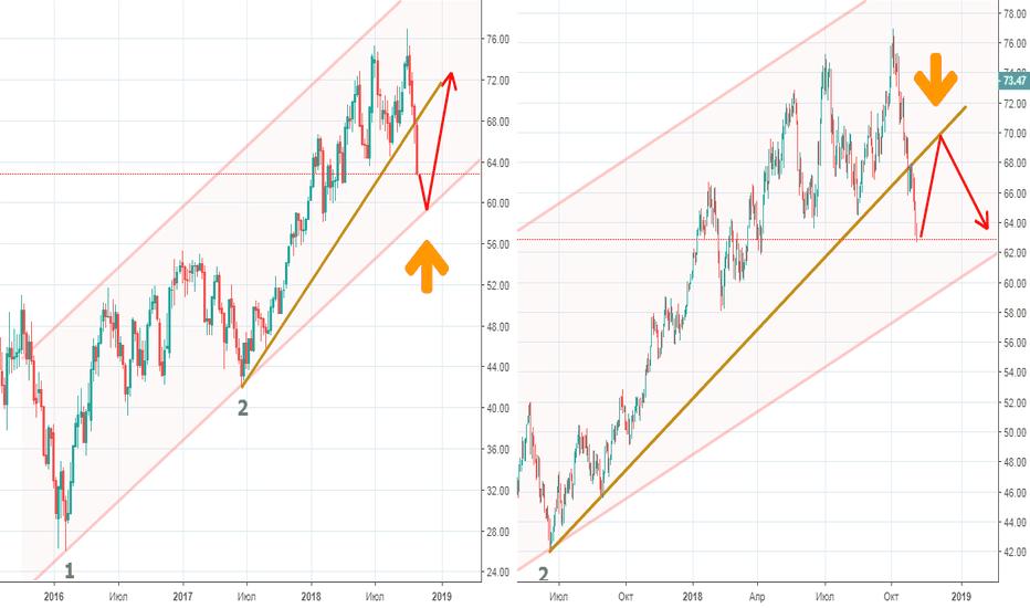 CL1!: Рынок нефти между двух огней