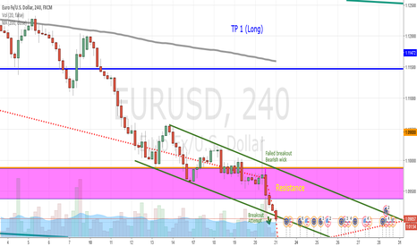 EURUSD: EURUSD Forecast