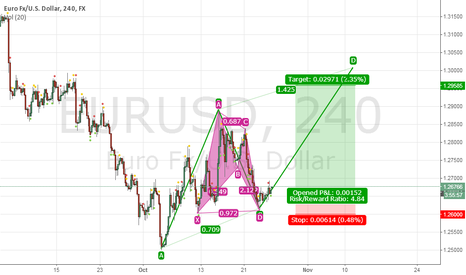 EURUSD: Bullish 121 Pattern, Bullish BAT, Emerging AB=CD