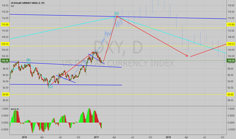 DXY: DXY Possible Long Term Direction Analysis