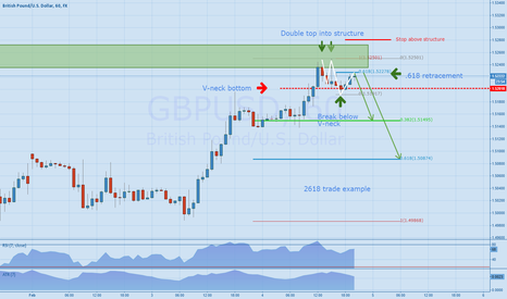 GBPUSD: GBPUSD - a textbook example of a 2618 trade