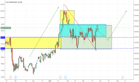 HCLTECH: making attempt to break the upper range