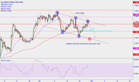 EURUSD: EURUSD STILL BEARISH OUTLOOK