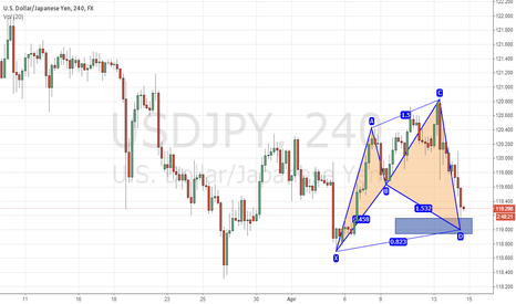 USDJPY: looking to go long